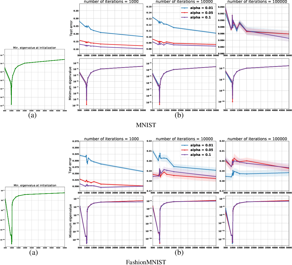 Figure 2 for On the Role of Optimization in Double Descent: A Least Squares Study