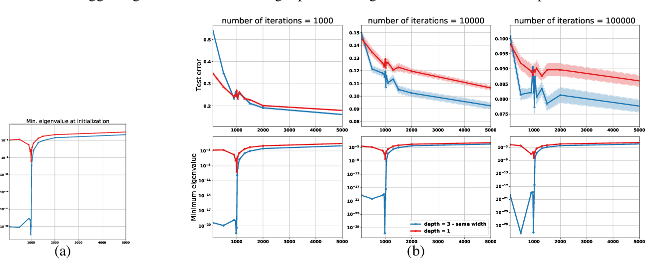 Figure 3 for On the Role of Optimization in Double Descent: A Least Squares Study