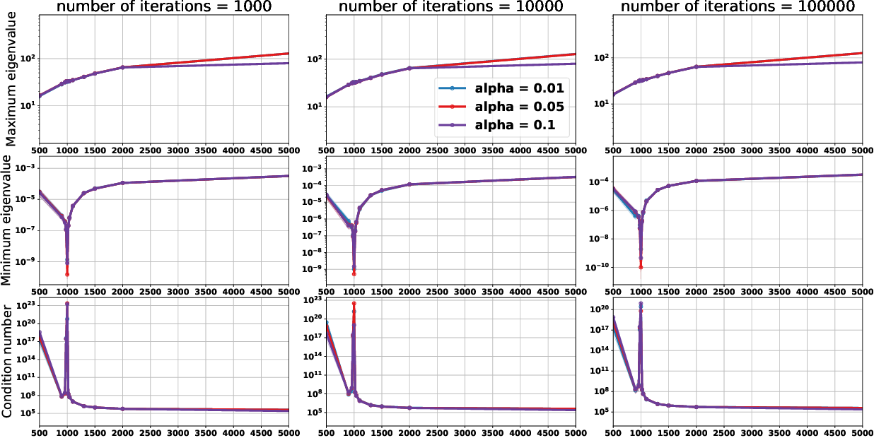 Figure 4 for On the Role of Optimization in Double Descent: A Least Squares Study
