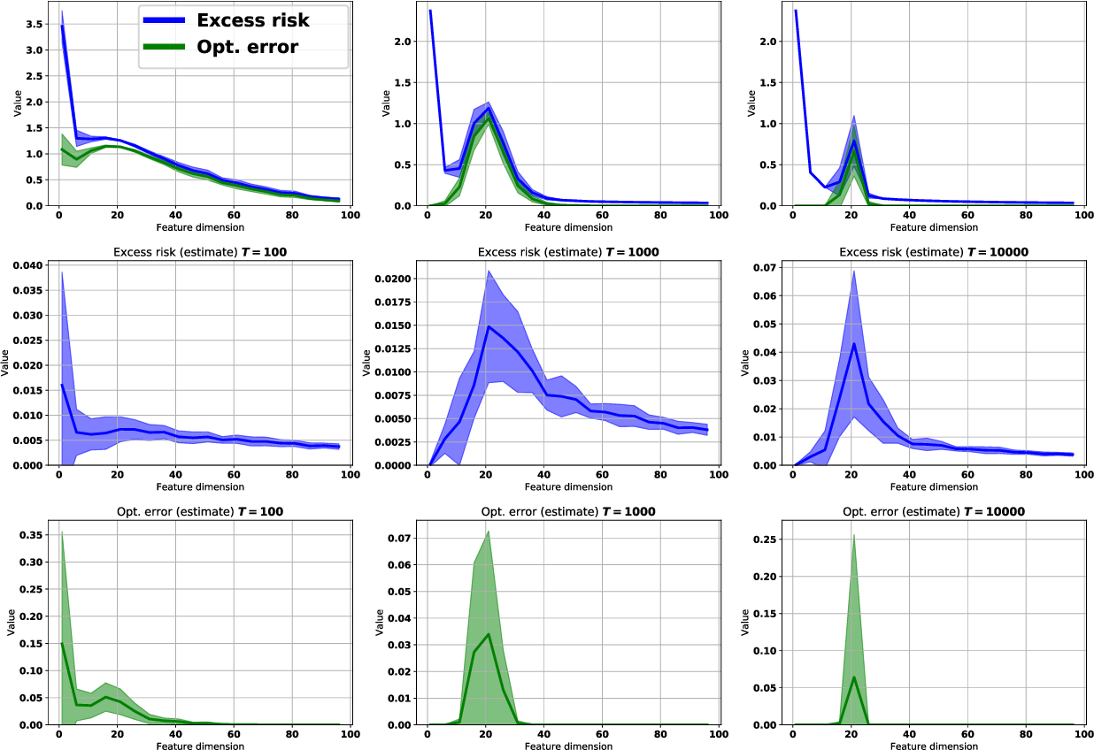 Figure 1 for On the Role of Optimization in Double Descent: A Least Squares Study