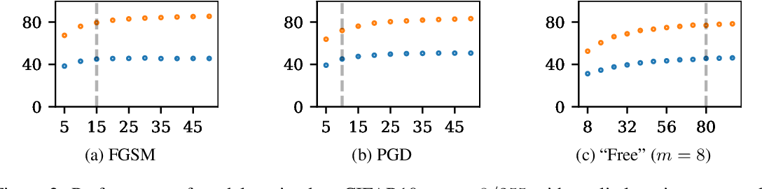 Figure 4 for Fast is better than free: Revisiting adversarial training
