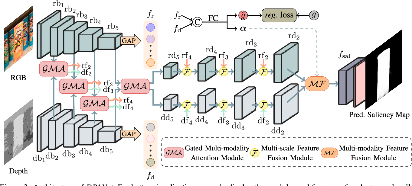 Figure 3 for DPANet: Depth Potentiality-Aware Gated Attention Network for RGB-D Salient Object Detection