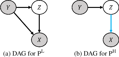 Figure 3 for Identifying Invariant Texture Violation for Robust Deepfake Detection