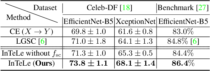 Figure 4 for Identifying Invariant Texture Violation for Robust Deepfake Detection