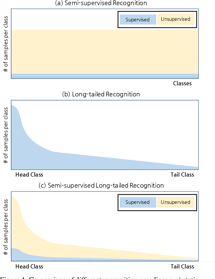 Figure 1 for Semi-supervised Long-tailed Recognition using Alternate Sampling