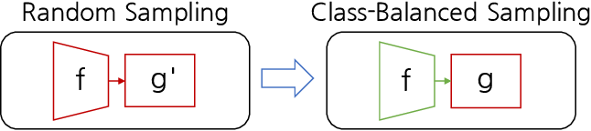 Figure 3 for Semi-supervised Long-tailed Recognition using Alternate Sampling