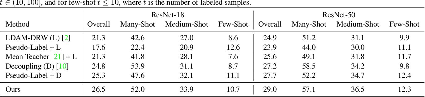 Figure 4 for Semi-supervised Long-tailed Recognition using Alternate Sampling