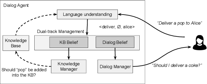 Figure 2 for Augmenting Knowledge through Statistical, Goal-oriented Human-Robot Dialog