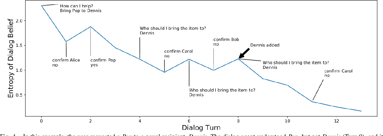 Figure 4 for Augmenting Knowledge through Statistical, Goal-oriented Human-Robot Dialog