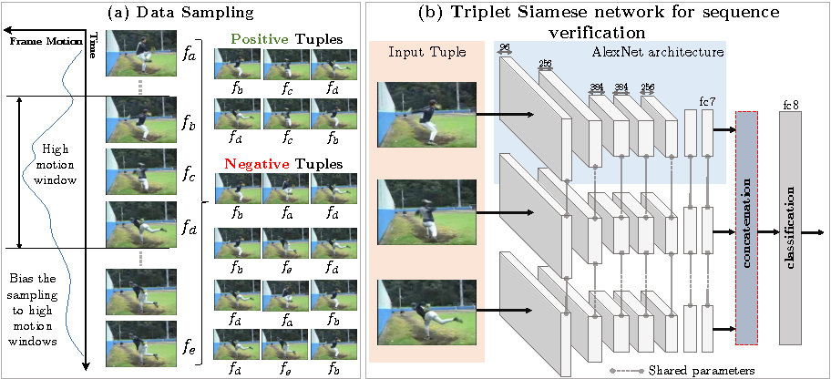 Figure 3 for Shuffle and Learn: Unsupervised Learning using Temporal Order Verification