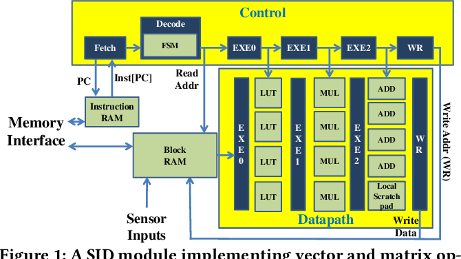 Figure 2 for Smartphone Impostor Detection with Behavioral Data Privacy and Minimalist Hardware Support