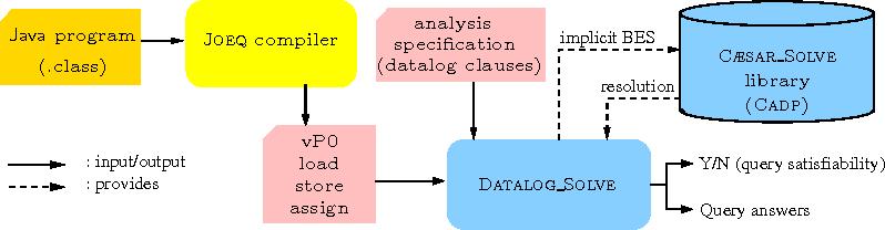 Datalog-Based Program Analysis with BES and RWL - Semantic Scholar