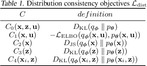 Figure 1 for Learning Structured Latent Factors from Dependent Data:A Generative Model Framework from Information-Theoretic Perspective