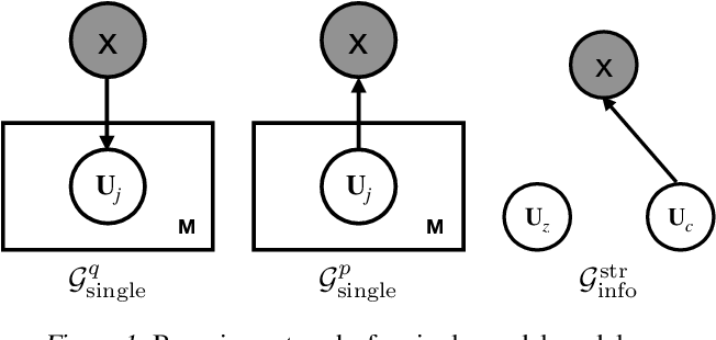 Figure 2 for Learning Structured Latent Factors from Dependent Data:A Generative Model Framework from Information-Theoretic Perspective