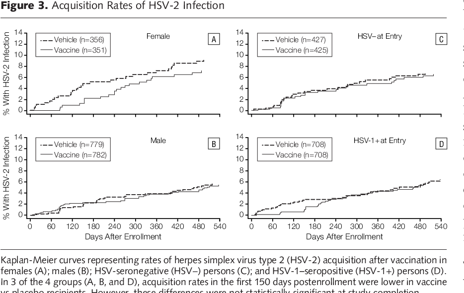 Recombinant glycoprotein vaccine for the prevention of genital HSV-2