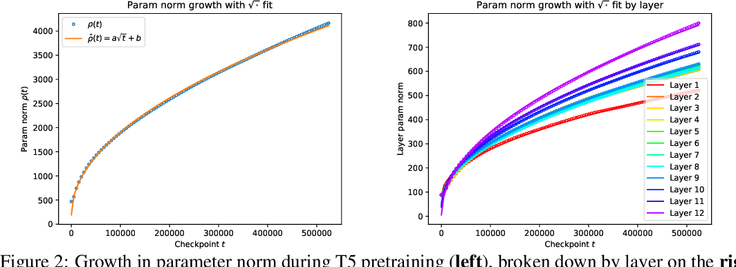 Figure 3 for Parameter Norm Growth During Training of Transformers