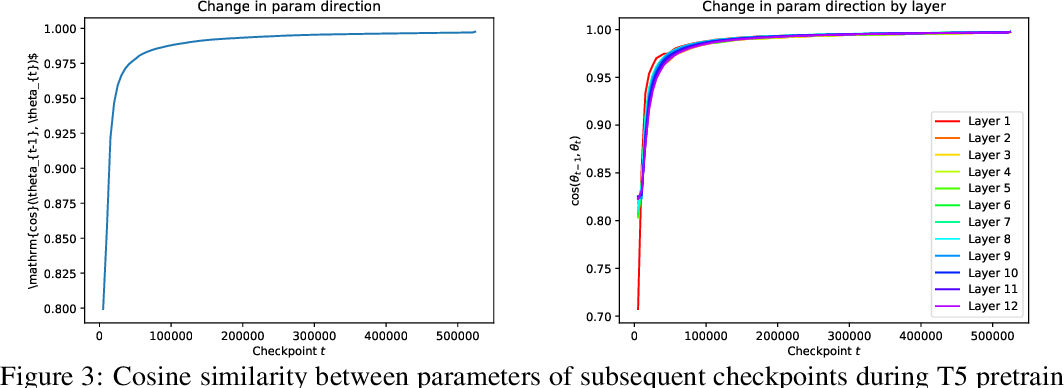 Figure 4 for Parameter Norm Growth During Training of Transformers
