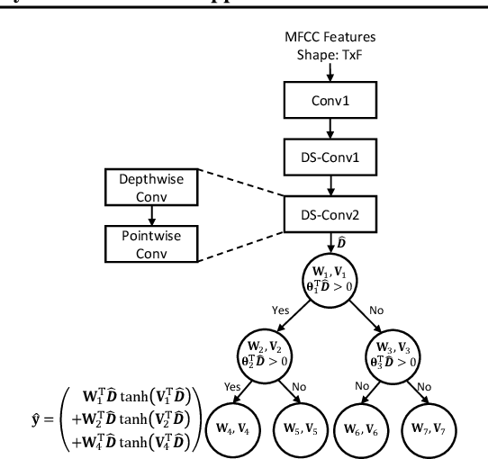 Figure 2 for Ternary Hybrid Neural-Tree Networks for Highly Constrained IoT Applications