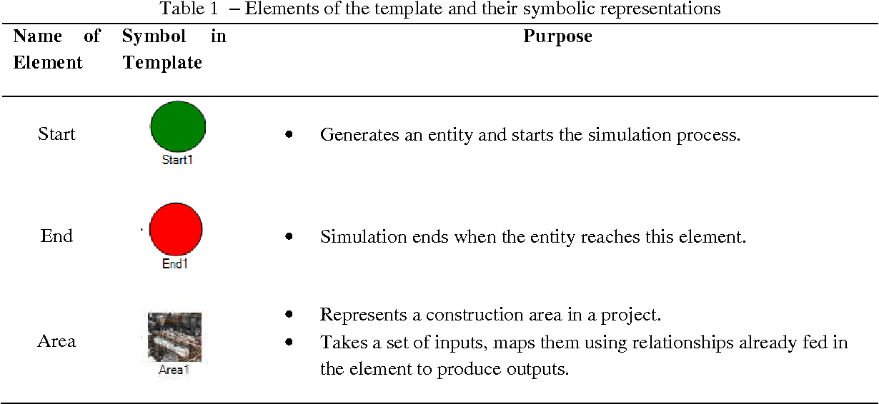 Table 1 From Estimation And Planning Tool For Industrial