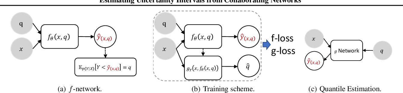 Figure 1 for Estimating Uncertainty Intervals from Collaborating Networks