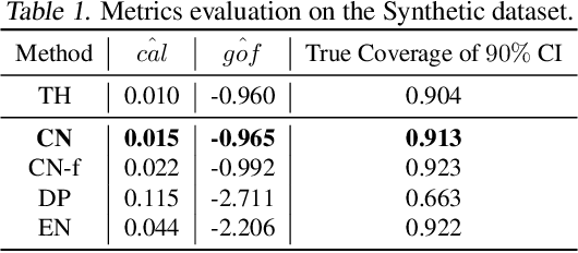 Figure 2 for Estimating Uncertainty Intervals from Collaborating Networks