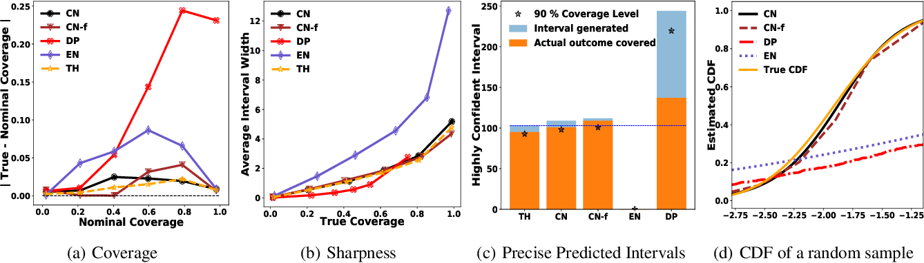 Figure 3 for Estimating Uncertainty Intervals from Collaborating Networks