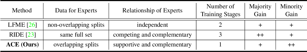 Figure 2 for ACE: Ally Complementary Experts for Solving Long-Tailed Recognition in One-Shot