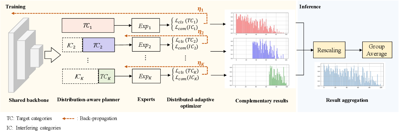 Figure 3 for ACE: Ally Complementary Experts for Solving Long-Tailed Recognition in One-Shot