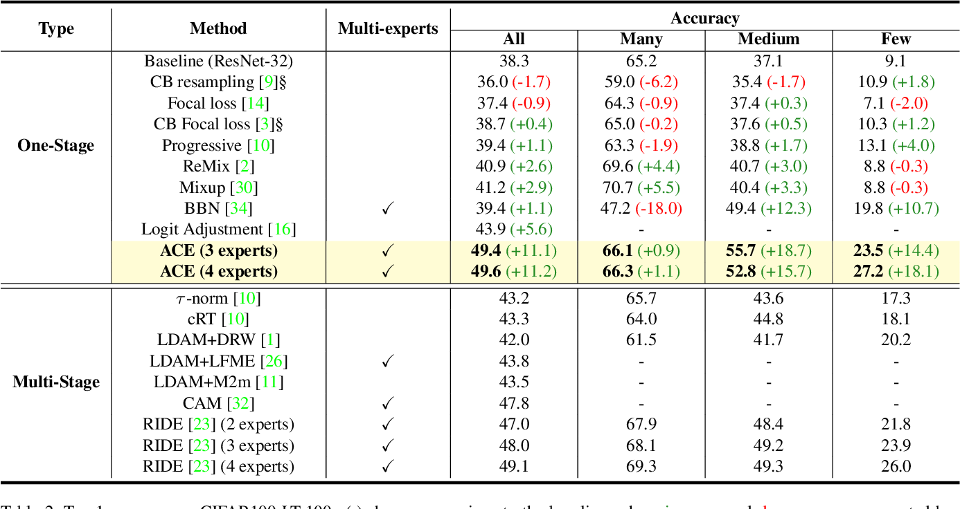 Figure 4 for ACE: Ally Complementary Experts for Solving Long-Tailed Recognition in One-Shot