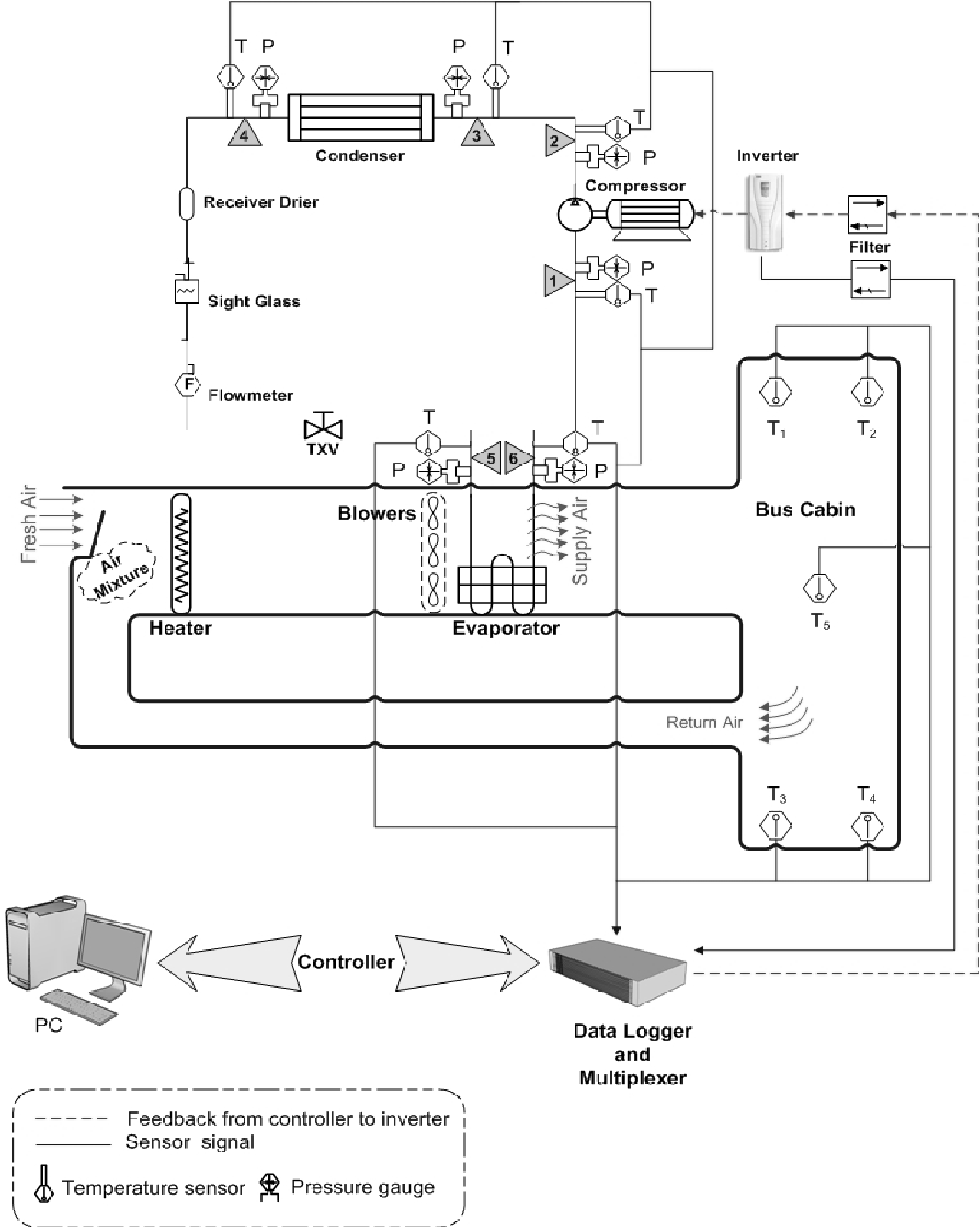 Figure 3 From Development Of Fuzzy Logic Control For Vehicle Air Data Logger Circuit Diagram Schematic The Experimental Rig