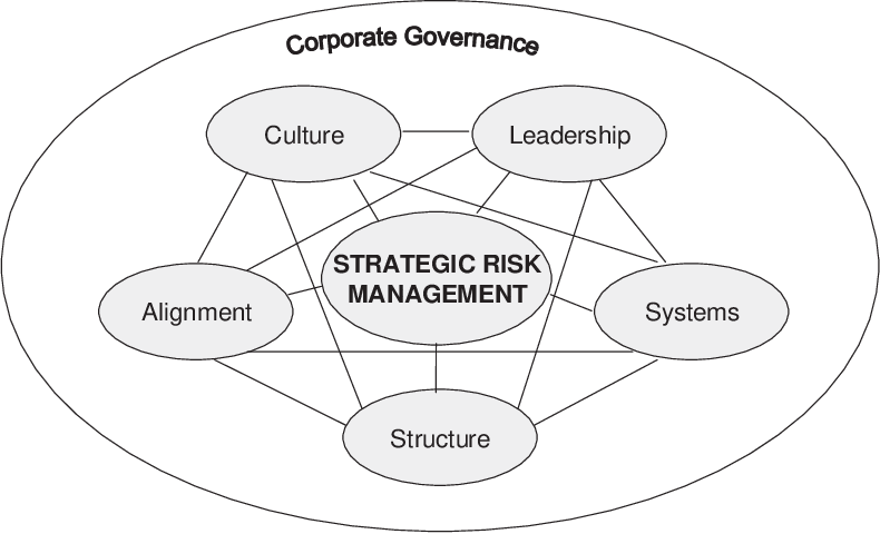 CLASS: Five elements of corporate governance to manage strategic