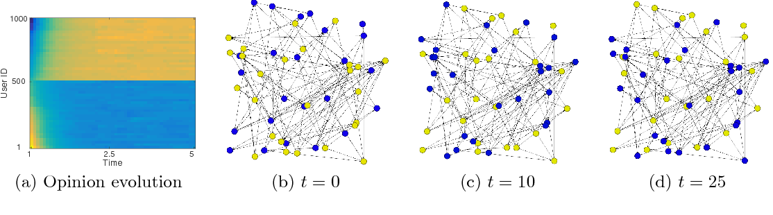 Figure 4 for Variational Policy for Guiding Point Processes
