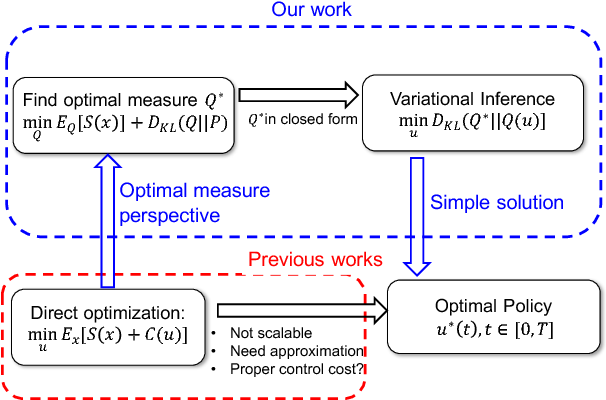 Figure 1 for Variational Policy for Guiding Point Processes