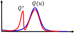 Figure 3 for Variational Policy for Guiding Point Processes