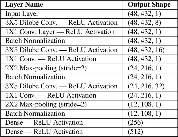 Figure 1 for IHashNet: Iris Hashing Network based on efficient multi-index hashing
