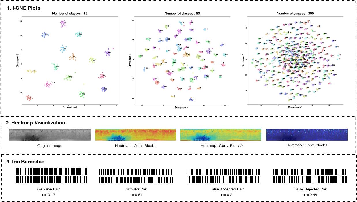Figure 4 for IHashNet: Iris Hashing Network based on efficient multi-index hashing