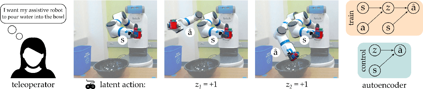 Figure 1 for Controlling Assistive Robots with Learned Latent Actions