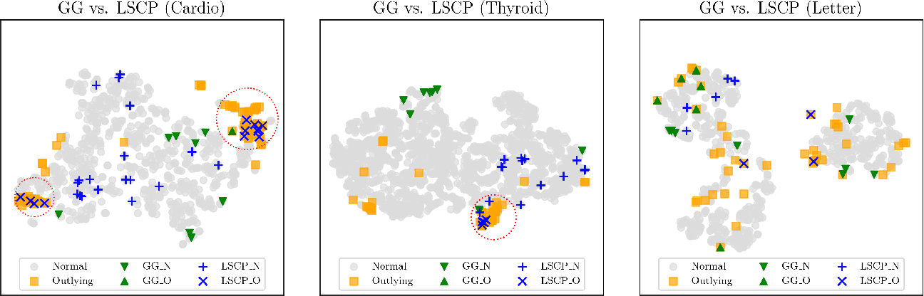 Figure 4 for LSCP: Locally Selective Combination in Parallel Outlier Ensembles
