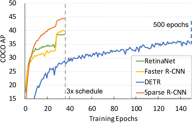 Figure 2 for Sparse R-CNN: End-to-End Object Detection with Learnable Proposals