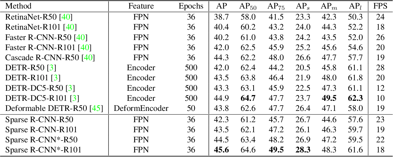 Figure 1 for Sparse R-CNN: End-to-End Object Detection with Learnable Proposals