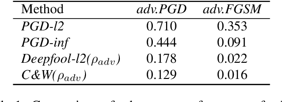 Figure 1 for Bridging the Performance Gap between FGSM and PGD Adversarial Training