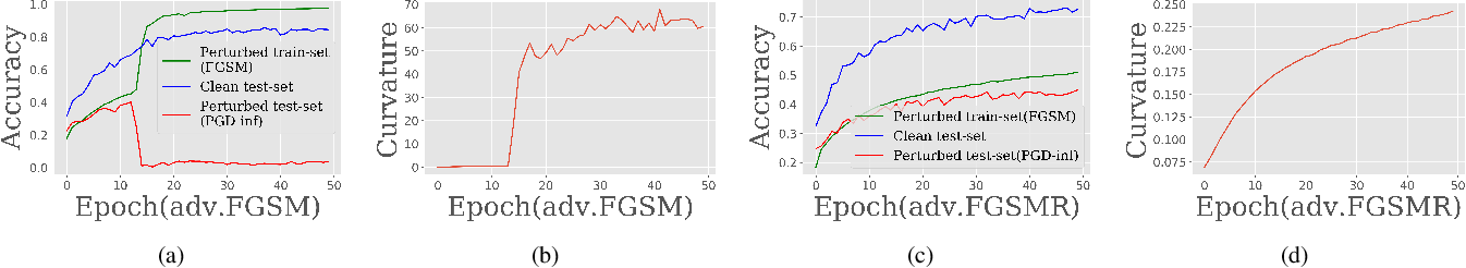 Figure 2 for Bridging the Performance Gap between FGSM and PGD Adversarial Training