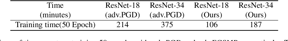 Figure 4 for Bridging the Performance Gap between FGSM and PGD Adversarial Training