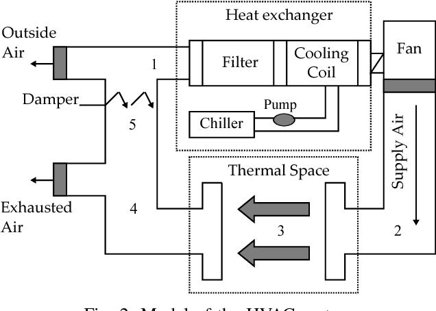 On exact feedback linearization of HVAC systems - Semantic Scholar