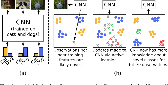 Figure 1 for The Importance of Metric Learning for Robotic Vision: Open Set Recognition and Active Learning