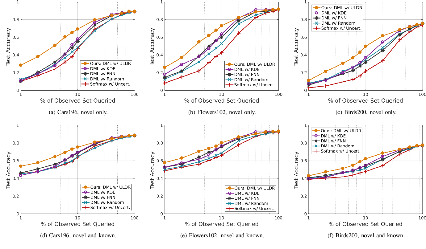 Figure 2 for The Importance of Metric Learning for Robotic Vision: Open Set Recognition and Active Learning