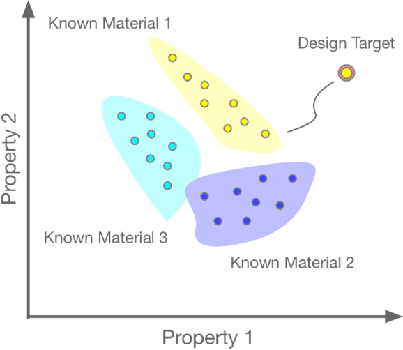 Figure 1 for Bayesian Optimization for Materials Design with Mixed Quantitative and Qualitative Variables