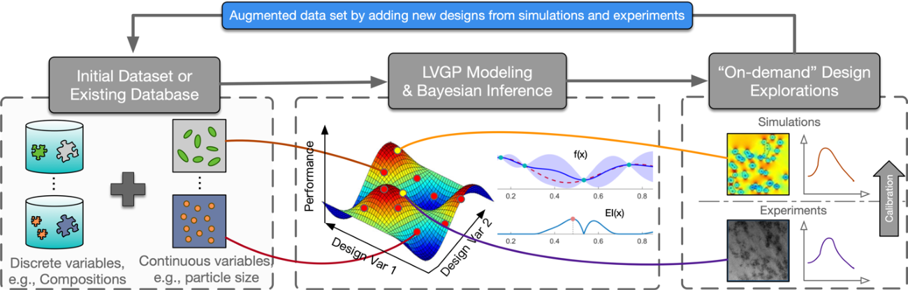 Figure 3 for Bayesian Optimization for Materials Design with Mixed Quantitative and Qualitative Variables