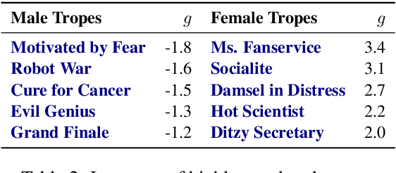 Figure 3 for Analyzing Gender Bias within Narrative Tropes