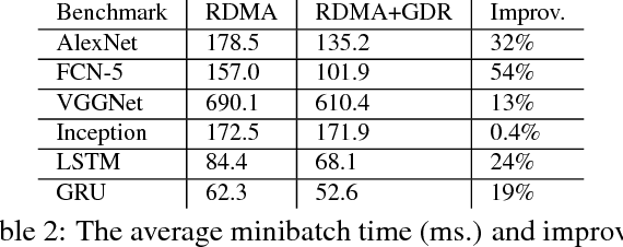 Figure 4 for RPC Considered Harmful: Fast Distributed Deep Learning on RDMA